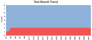 21 - Jenkins JUnit test report graph